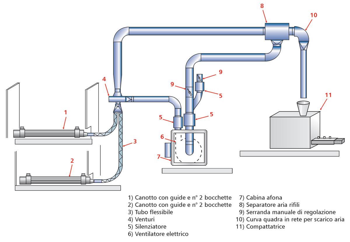 impianto Venturi